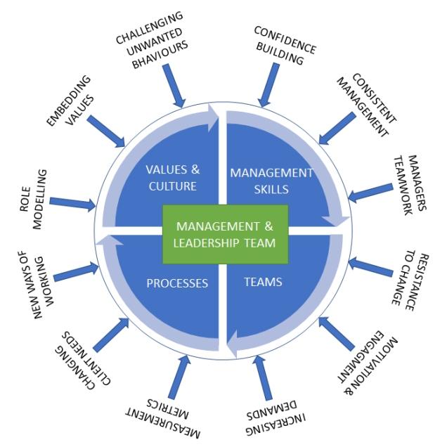 Management-Challenges